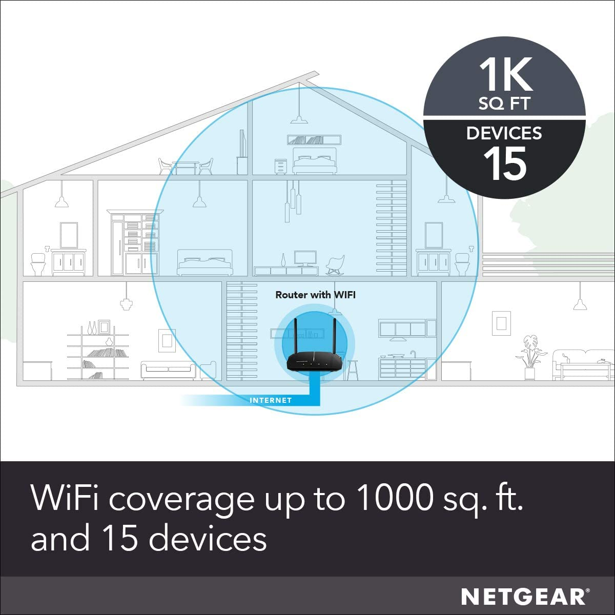 NETGEAR WiFi Router (R6080) – AC1000 Dual Band Wireless Speed (up to 1000 Mbps) | Up to 1000 sq ft Coverage & 15 devices | 4 x 10/100 Fast Ethernet ports